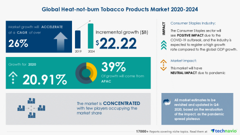 Technavio has announced its latest market research report titled Global Heat-not-burn Tobacco Products Market 2020-2024