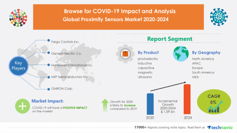 Technavio has announced its latest market research report titled Global Proximity Sensors Market 2020-2024 (Graphic: Business Wire)