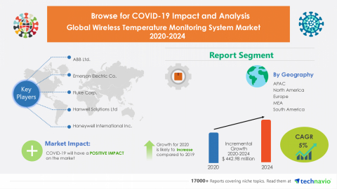Technavio has announced its latest market research report titled Global Wireless Temperature Monitoring System Market 2020-2024 (Graphic: Business Wire)
