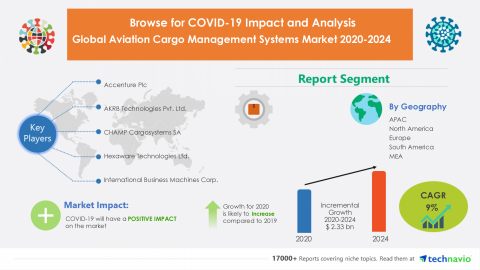 Technavio has announced its latest market research report titled Global Aviation Cargo Management Systems Market 2020-2024 (Graphic: Business Wire)