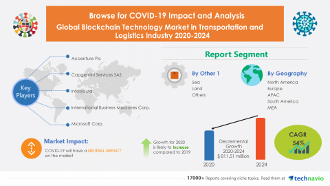 Technavio has announced its latest market research report titled Global Blockchain Technology Market in Transportation and Logistics Industry 2020-2024 (Graphic: Business Wire)