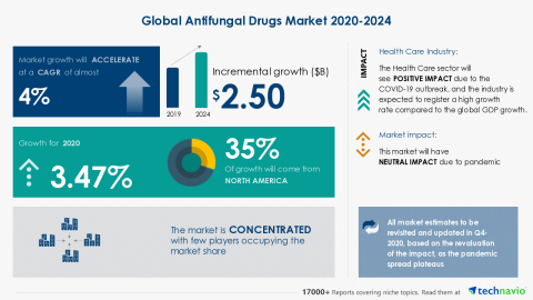Technavio has announced its latest market research report titled Global Antifungal Drugs Market 2020-2024 (Graphic: Business Wire)
