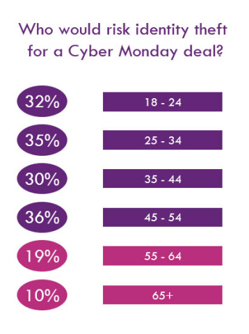 Consumers ages 45-54 would most risk their identity for a good Cyber Monday deal, according to an Experian survey. (Graphic: Business Wire)