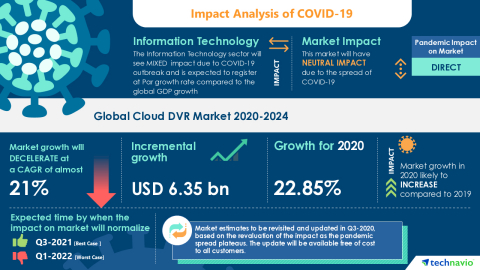 Technavio has announced its latest market research report titled Global Cloud DVR Market 2020-2024 (Graphic: Business Wire)