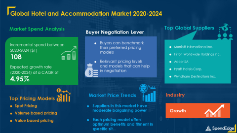 Hotel and Accommodation Market Procurement Intelligence Report With COVID-19 Impact Analysis | Global Forecasts, 2020-2024