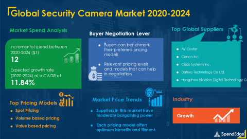 SpendEdge has announced the release of its Global Security Camera Market Procurement Intelligence Report (Graphic: Business Wire)