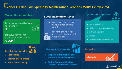 SpendEdge has announced the release of its Global Oil and Gas Specialty Maintenance Market Procurement Intelligence Report (Graphic: Business Wire)