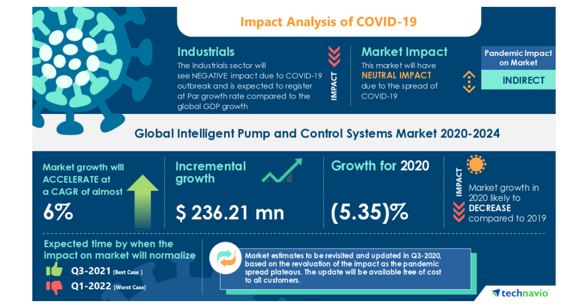 Intelligent Pump and Control Systems Market 2020-2024   COVID-19 Analysis and Latest Trends   Technavio - Business Wire