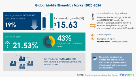Technavio has announced its latest market research report titled Global Mobile Biometrics Market 2020-2024 (Graphic: Business Wire).