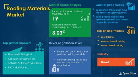 SpendEdge has announced the release of its Global Roofing Materials Market Procurement Intelligence Report (Graphic: Business Wire)