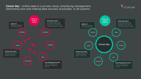 Cirium Sky unifies data in a managed cloud and provides an unrivalled 360-degree view of flight in real-time for the air operations sector. (Graphic: Business Wire)