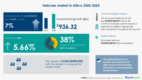 Technavio has announced its latest market research report titled Haircare market in Africa 2020-2024 (Graphic: Business Wire)
