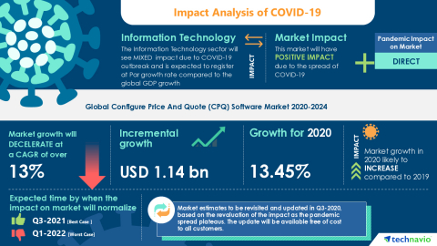 Technavio has announced its latest market research report titled Global Configure Price And Quote (CPQ) Software Market 2020-2024 (Graphic: Business Wire)