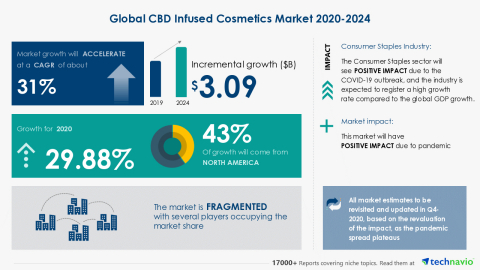 Technavio has announced its latest market research report titled Global CBD Infused Cosmetics Market 2020-2024 (Graphic: Business Wire)