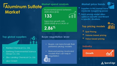 SpendEdge has announced the release of its Global Aluminum Sulfate Market Procurement Intelligence Report (Graphic: Business Wire)