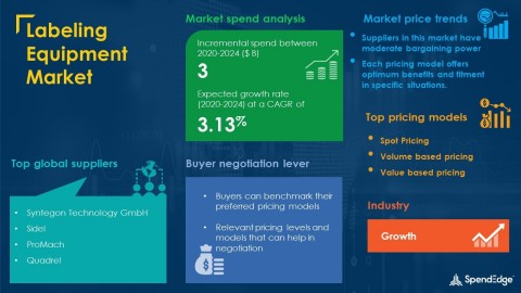 SpendEdge has announced the release of its Global Labeling Equipment Market Procurement Intelligence Report (Graphic: Business Wire)