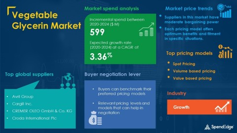SpendEdge has announced the release of its Global Vegetable Glycerin Market Procurement Intelligence Report (Graphic: Business Wire)