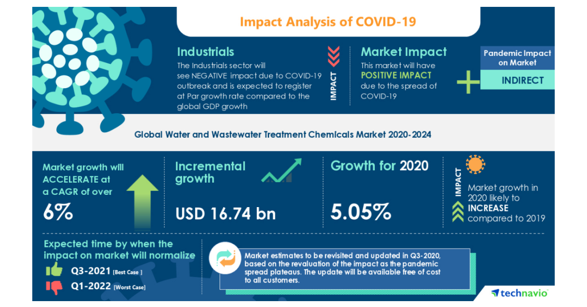 Global Market Study on Water and Wastewater Treatment Chemicals: Demand for Fresh Water due to Rise in Population will Propel the Market Growth over the Forecast Period 2020 - 2024 | Technavio - Business Wire