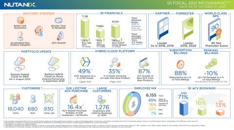 Nutanix Q1FY21 Earnings Infographic (Graphic: Nutanix)