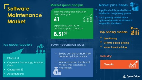 SpendEdge has announced the release of its Global Software Maintenance Market Procurement Intelligence Report (Graphic: Business Wire)