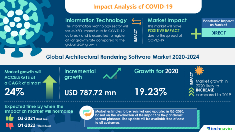 Technavio has announced its latest market research report titled Global Architectural Rendering Software Market 2020-2024 (Graphic: Business Wire)