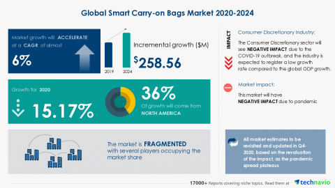 Technavio has announced its latest market research report titled Global Smart Carry-on Bags Market 2020-2024 (Graphic: Business Wire)