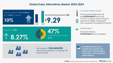 Technavio has announced its latest market research report titled Global Dairy Alternatives Market 2020-2024 (Graphic: Business Wire)