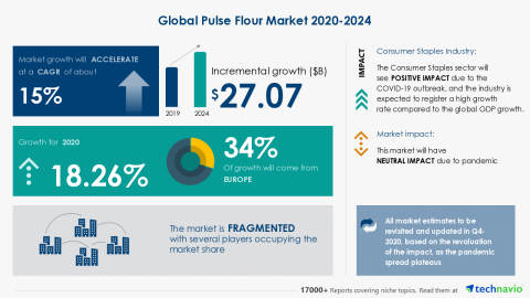 Technavio has announced its latest market research report titled Global Pulse Flour Market 2020-2024 (Graphic: Business Wire)