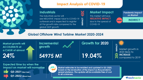Technavio has announced its latest market research report titled Global Offshore Wind Turbine Market 2020-2024 (Graphic: Business Wire)
