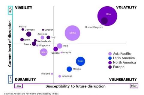 Susceptibility to Future Disruption (Graphic: Business Wire)