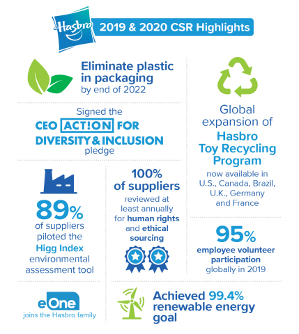 2019 & 2020 CSR Highlights (Graphic: Business Wire)
