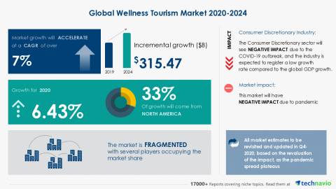 Technavio has announced its latest market research report titled Global Wellness Tourism Market 2020-2024 (Graphic: Business Wire)