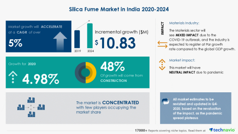 Technavio has announced its latest market research report titled Silica Fume Market in India 2020-2024 (Graphic: Business Wire)
