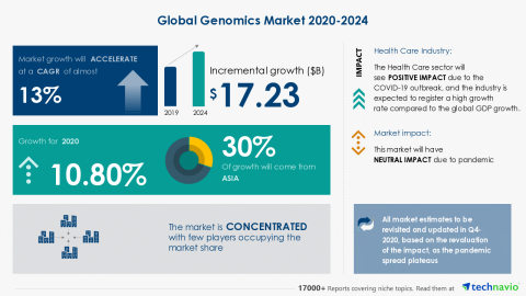 Technavio has announced its latest market research report titled Global Genomics Market 2020-2024 (Graphic: Business Wire)