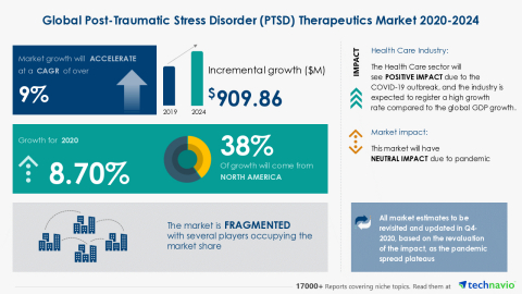 Technavio has announced its latest market research report titled Global Post-Traumatic Stress Disorder (PTSD) Therapeutics Market 2020-2024 (Graphic: Business Wire)