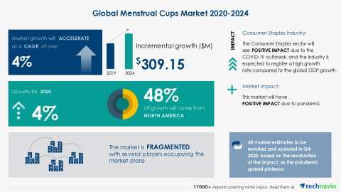Technavio has announced its latest market research report titled Global Menstrual Cups Market 2020-2024 (Graphic: Business Wire)