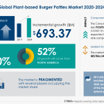 The Plant-based Burger Patties Market 2020-2024 - Featuring Amazon.com Inc., Atlantic Natural Foods Inc., Beyond Meat Inc., Among Others | Industry Analysis, Market Trends, Opportunities and Forecast | Technavio