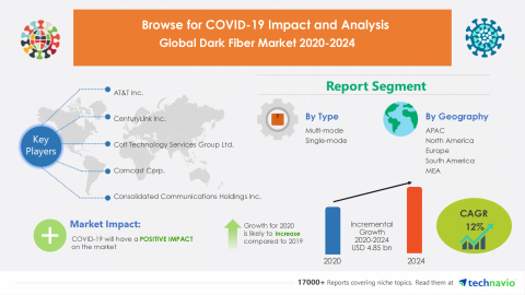 Technavio has announced its latest market research report titled Global Dark Fiber Market 2020-2024 (Graphic: Business Wire)