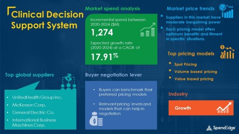 SpendEdge has announced the release of its Global Clinical Decision Support System Market Procurement Intelligence Report (Graphic: Business Wire)
