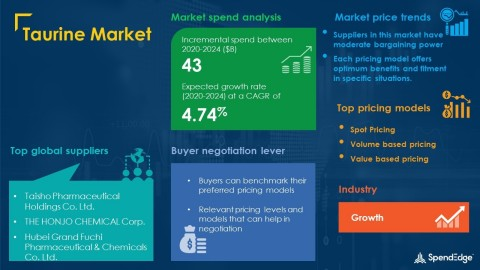 SpendEdge has announced the release of its Global Taurine Market Procurement Intelligence Report (Graphic: Business Wire)