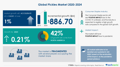 Technavio has announced its latest market research report titled Global Pickles Market 2020-2024 (Graphic: Business Wire)