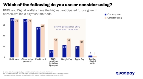 While a majority of Americans plan to buy gifts this holiday season, 35 percent are looking to maximize their spend this holiday season with buy now, pay later services (Graphic: Quadpay)