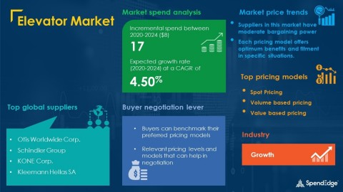 SpendEdge has announced the release of its Global Elevator Market Procurement Intelligence Report (Graphic: Business Wire)