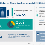 Pet Dietary Supplements Market 2020- 2024- Featuring Ark Naturals Co., Beaphar Beheer BV, Boehringer Ingelheim International GmbH, Among Others | Industry Analysis, Market Trends, Opportunities and Forecast