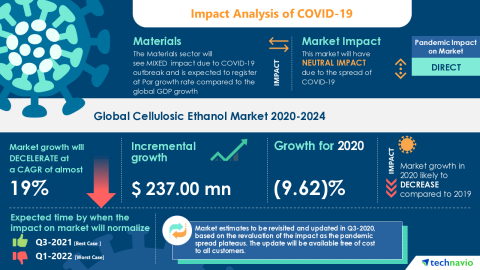 Technavio has announced its latest market research report titled Global Cellulosic Ethanol Market 2020-2024 (Graphic: Business Wire)