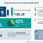 Nutraceuticals Market 2020-2024- Featuring Abbott Laboratories, Archer Daniels Midland Co., BASF SE, Among Others to Contribute to the Market Growth | Industry Analysis, Market Trends, Opportunities, and Forecast 2024