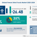 Freeze Dried Foods Market 2020-2024- Featuring Asahi Group Holdings Ltd., European Freeze Dry, among others to contribute to the market growth | Industry Analysis, Market Trends, Opportunities, and Forecast 2024 |Technavio