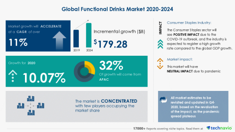 Technavio has announced its latest market research report titled Global Functional Drinks Market 2020-2024 (Graphic: Business Wire).