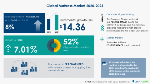 Technavio has announced its latest market research report titled Global Mattress Market 2020-2024 (Graphic: Business Wire).