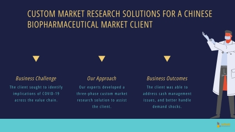 Custom Market Research Solutions for a Chinese Biopharmaceuticals Market Client (Graphic: Business Wire).